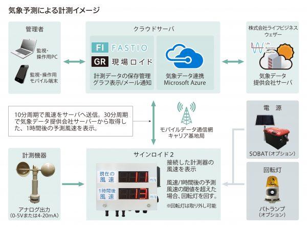 気象予測による計測イメージ